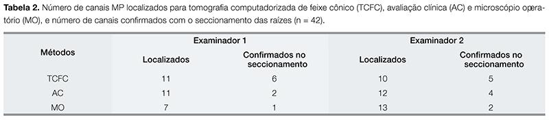 Artigos_ENDO_v02_n03_tab02